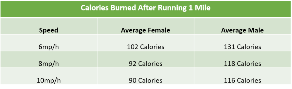 How many calories do you burn running a mile? - 5KRunning.com