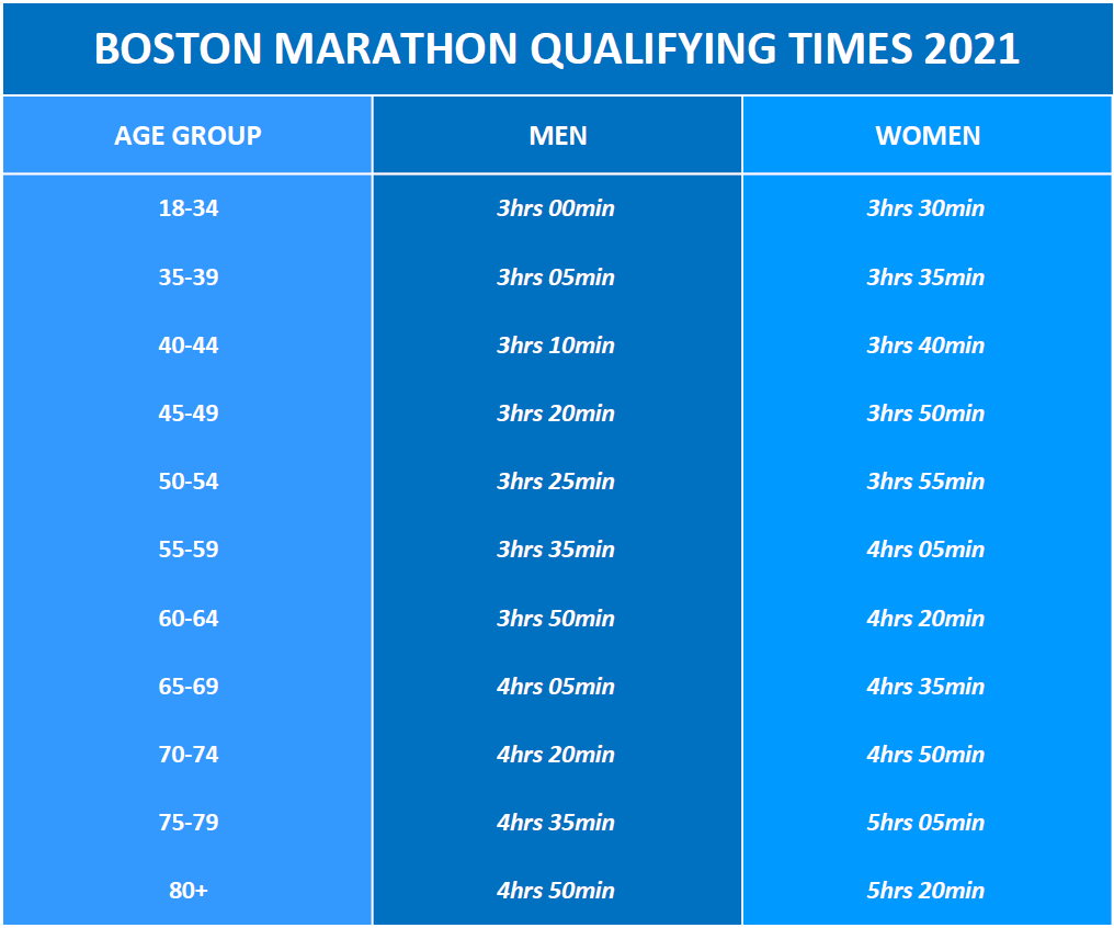 Boston Marathon Qualifying Times 2021 JPG