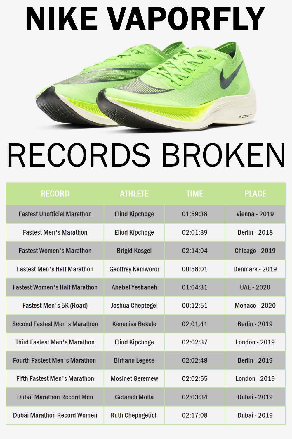 Nike Vaporfly Records Broken – Full List