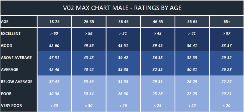 V02 Max Chart for Males. It ranks performance from excellent to poor, according to age.